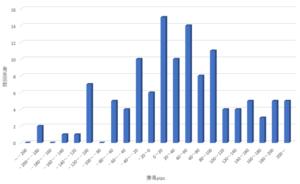 スキャルピングレオ月間獲得pips_グラフ