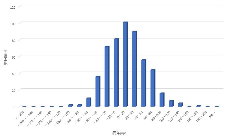 スキャルピングレオ週間獲得pips_グラフ