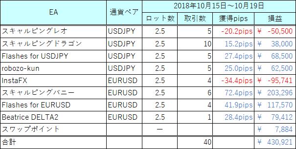 20181015-1019_EA収支