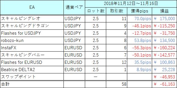 20181112-1116_EA収支